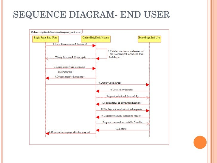 Online help desk ppt sequence diagram end user ccuart Images