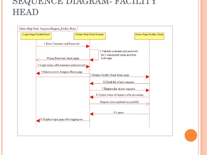Online help desk ppt sequence diagram facility head ccuart Images