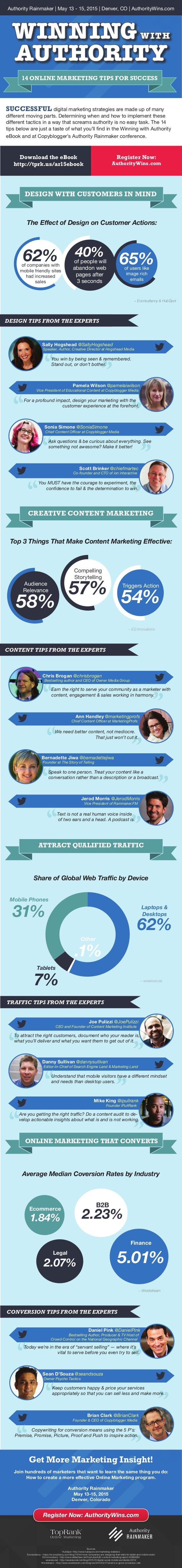 Online Marketing Infographic - Authority Rainmaker 2015