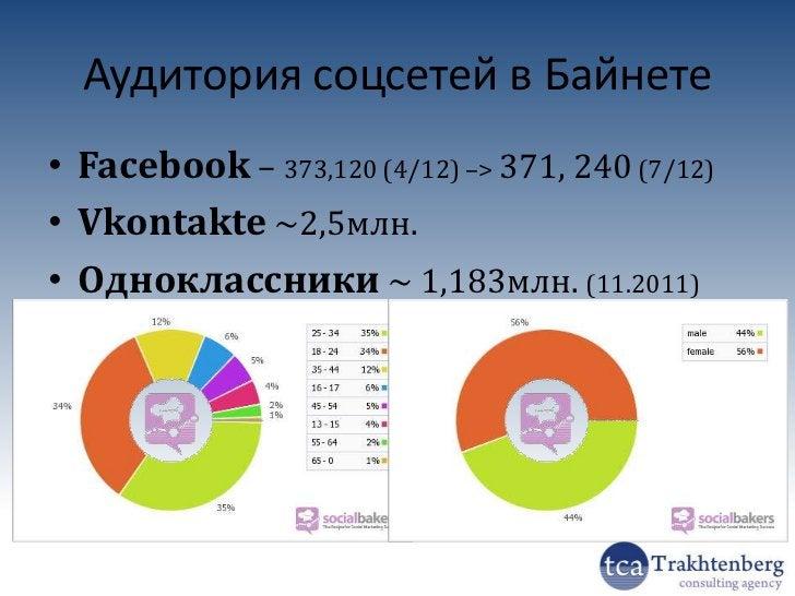Мировые бренды в Facebook2012 © Трахтенберг В.Ю.