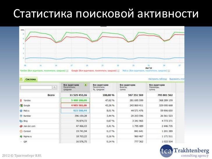 Статистика поисковой активности2012 © Трахтенберг В.Ю.