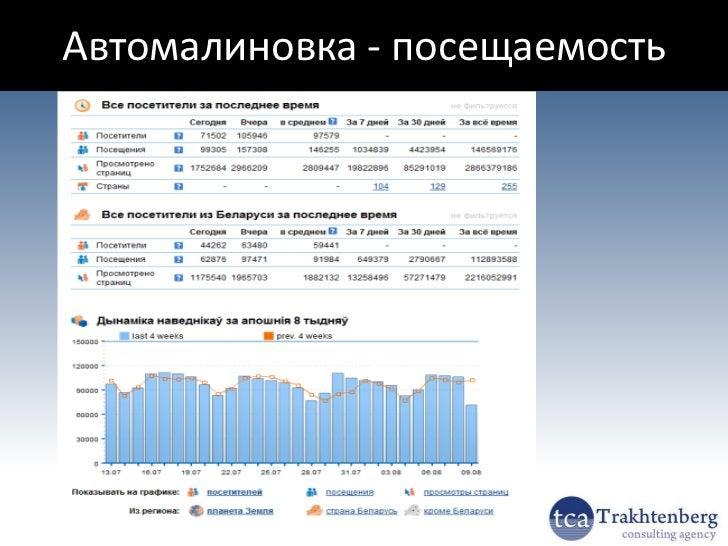 Рейтинг сайтов Байнета (ткани)2012 © Трахтенберг В.Ю.