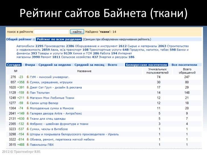 Белорусский интернет-           пользователь                          «Статистика знает все!» (с) О.Бендер2012 © Трахтенбе...