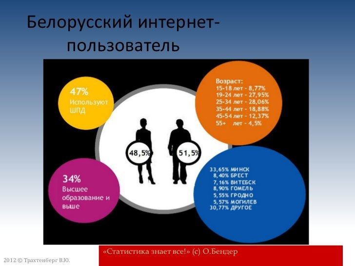 2012 © Бизнес-школа ИПМ2012 © Трахтенберг В.Ю.