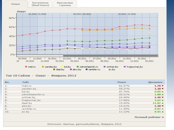 Предпочтения к поисковикам в Байнете                                                         (итоги 2011)                 ...
