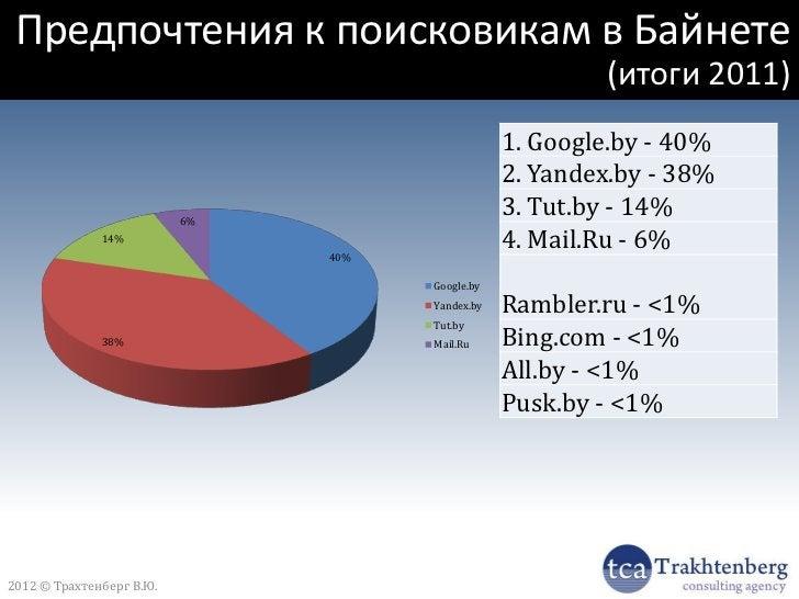 Топ-9 мобильных                      браузеров/платформ2012 © Трахтенберг В.Ю.