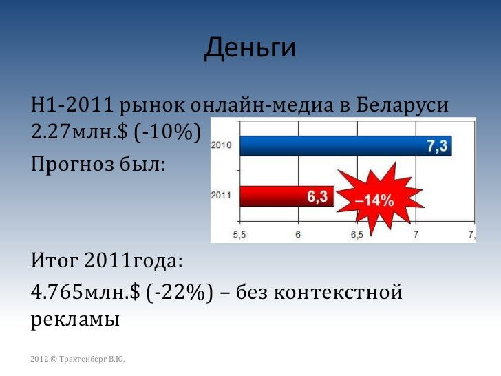 ДеньгиРынок онлайн-рекламы в странах (млн.$)2012 © Трахтенберг В.Ю,