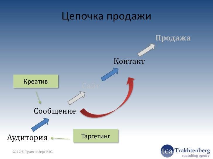 И это тоже корпоративный сайт                          Сайт2012 © Трахтенберг В.Ю.