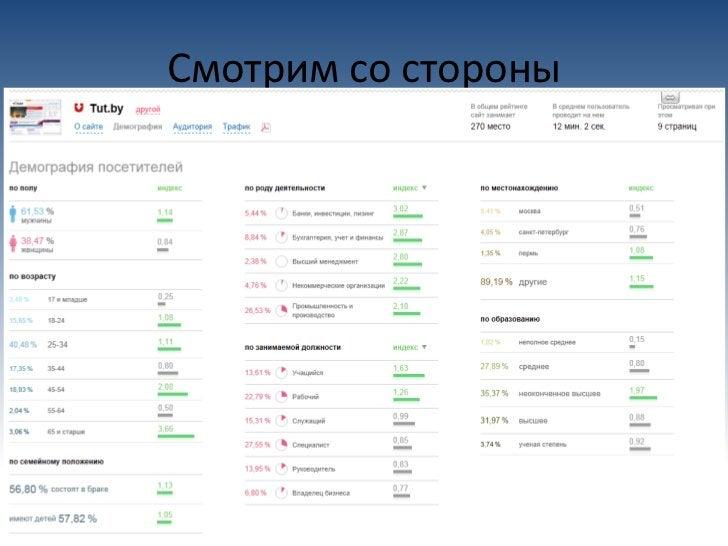 Свой сайт• Базовый поисковый (seo) аудит сайтаhttp://cy-pr.comhttp://www.cy-pr.com/analysis/<url>http://audit.megaindex.ru...