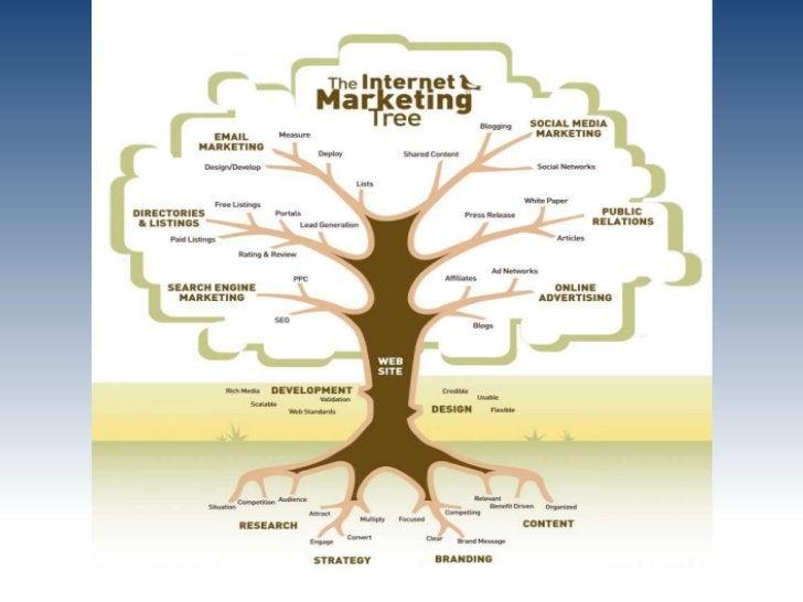 От маркетинга к интернет-                          маркетингу   «Цель маркетинга - достижение такого   уровня знаний и пон...