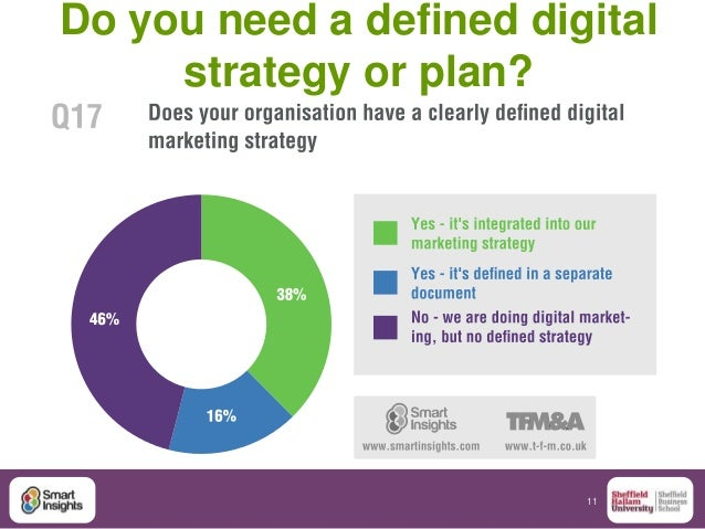 11 Do you need a defined digital strategy or plan?
