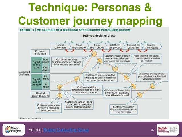 23 Technique: Personas & Customer journey mapping Source: Boston Consulting Group