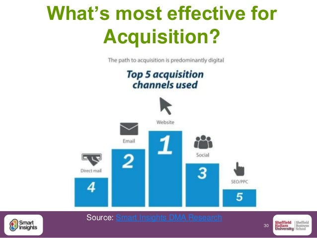 30 What's most effective for Acquisition? Source: Smart Insights DMA Research