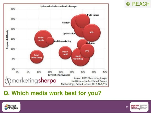 32 Q. Which media work best for you?  REACH