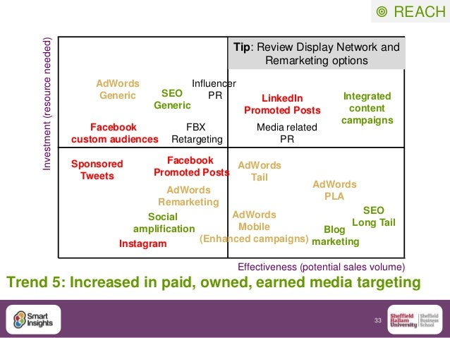 33  REACH Trend 5: Increased in paid, owned, earned media targeting Effectiveness (potential sales volume) Investment(res...