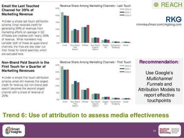 "34 Trend 6: Use of attribution to assess media effectiveness Recommendation: Use Google""s Multichannel Funnels and Attribu..."
