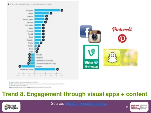 36 Trend 8. Engagement through visual apps + content Source: http://bit.ly/smartstatistics