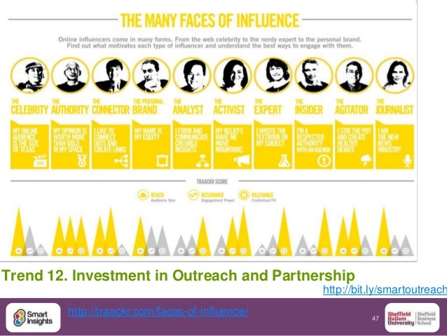 47 Trend 12. Investment in Outreach and Partnership http://bit.ly/smartoutreach http://traackr.com/faces-of-influence/