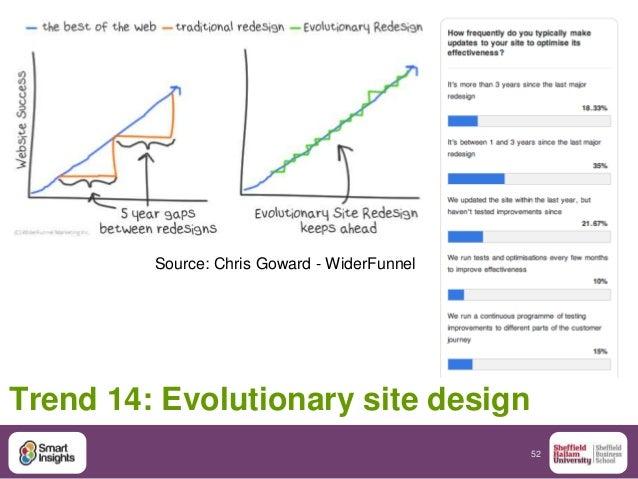 52 Trend 14: Evolutionary site design Source: Chris Goward - WiderFunnel