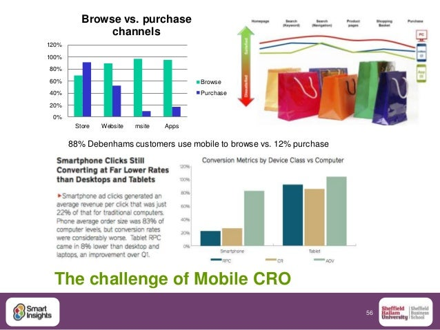 56 The challenge of Mobile CRO 0% 20% 40% 60% 80% 100% 120% Store Website msite Apps Browse vs. purchase channels Browse P...