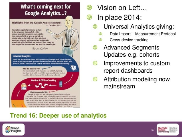 57  Vision on Left…  In place 2014:  Universal Analytics giving:  Data import – Measurement Protocol  Cross-device tr...