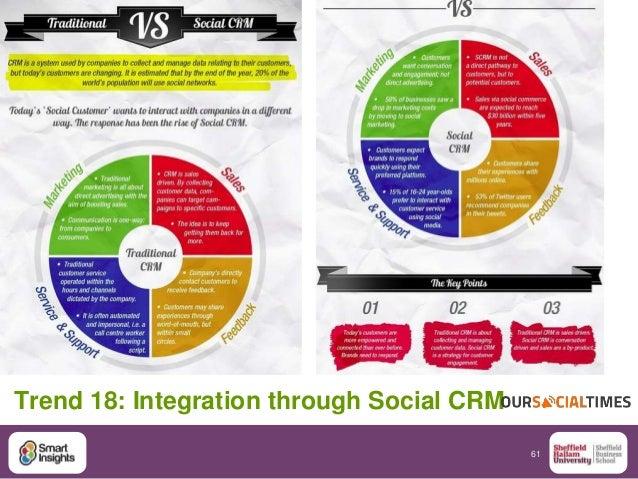 61 Trend 18: Integration through Social CRM