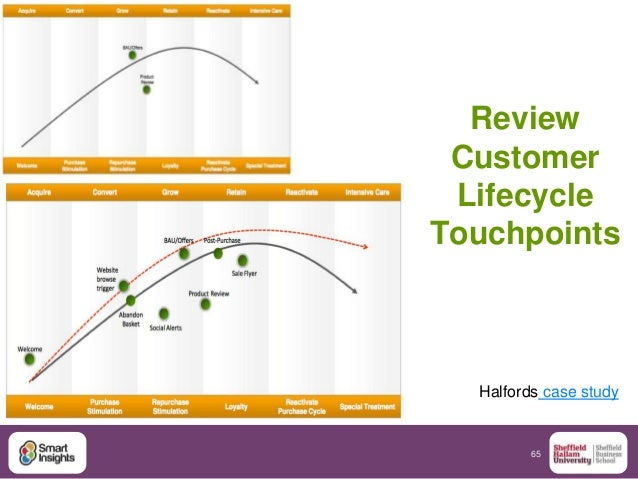 65 Review Customer Lifecycle Touchpoints :Halfords case study