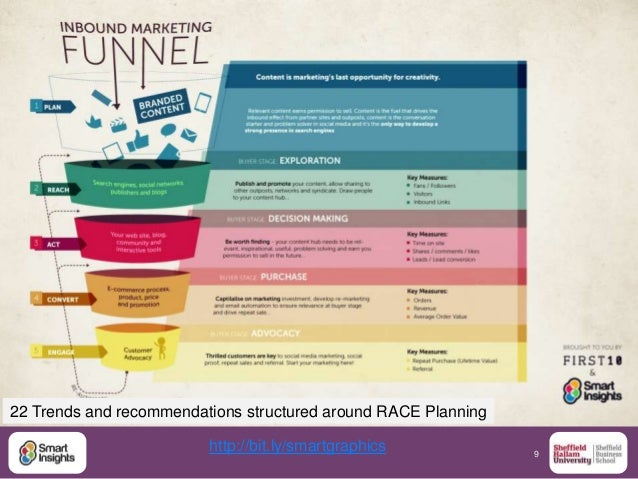 9 http://bit.ly/smartgraphics 22 Trends and recommendations structured around RACE Planning
