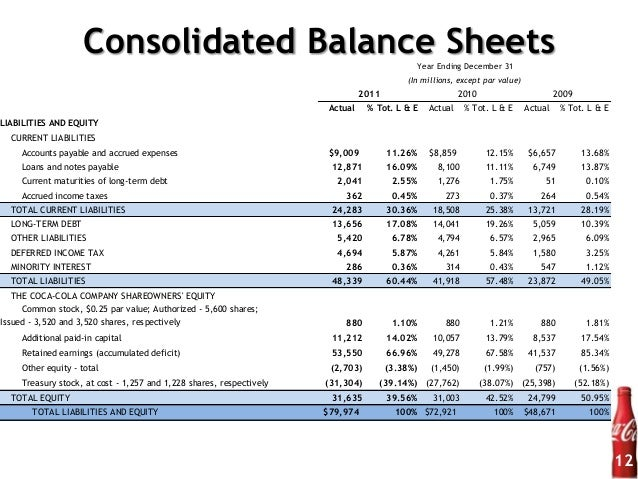 coca cola balance sheet and income statement Get the detailed quarterly/annual income statement for coca-cola company (the) (ko) find out the revenue, expenses and profit or loss over the last fiscal year.
