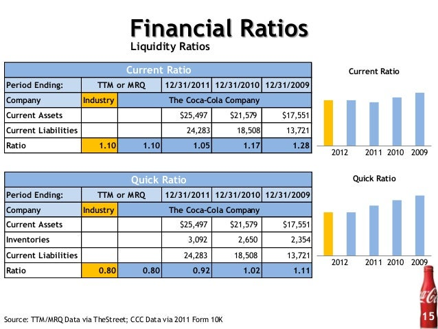 financial ratio analysis between two companies Analyzing your financial ratios when performing a ratio analysis of financial statements when the financial policies of two companies differ.