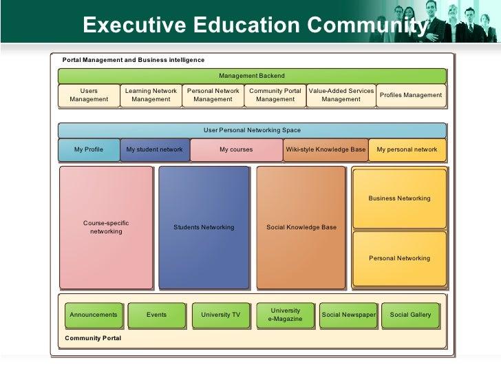 Executive Education Community