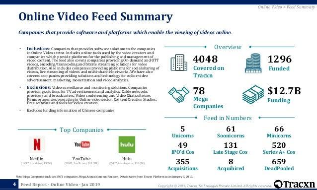 Tracxn - Online Video Startup Landscape