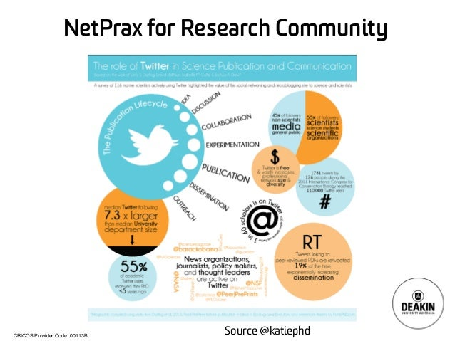 CRICOS Provider Code: 00113B NetPrax for Research Community Source @katiephd