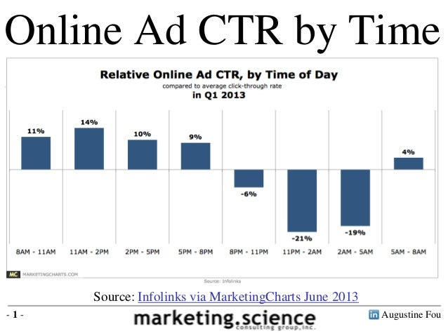 Online Ad CTR by Time of Day  Source: Infolinks via MarketingCharts June 2013 -1-  Augustine Fou