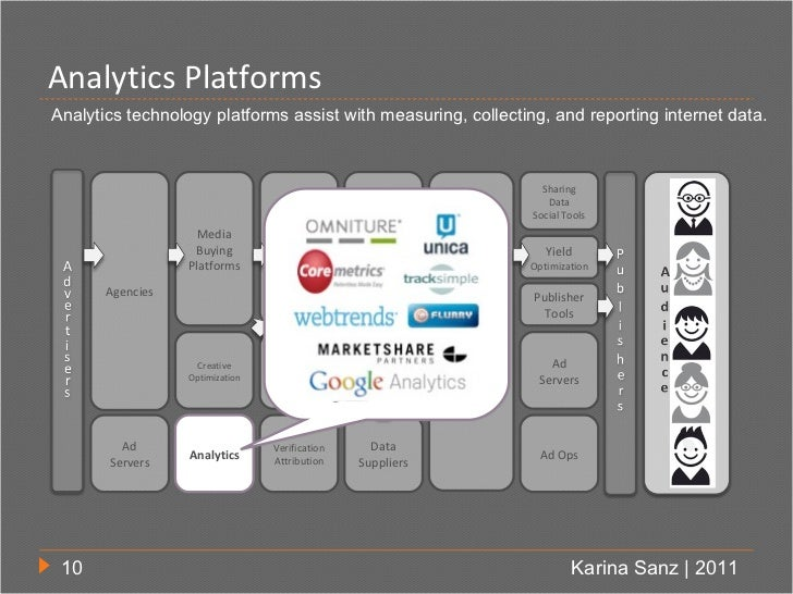 Analytics PlatformsAnalytics technology platforms assist with measuring, collecting, and reporting internet data.         ...