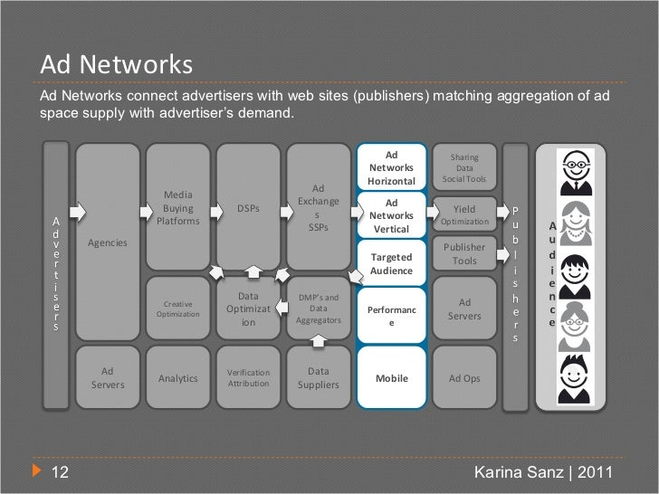 Ad NetworksAd Networks connect advertisers with web sites (publishers) matching aggregation of adspace supply with adverti...