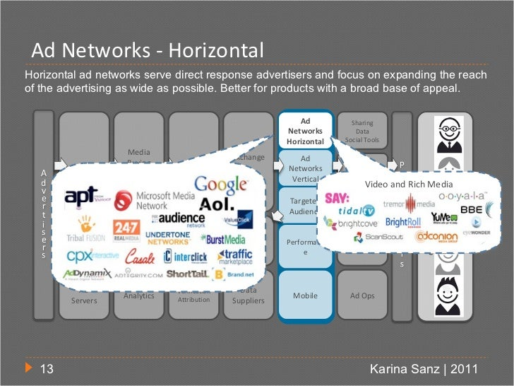 Ad Networks - HorizontalHorizontal ad networks serve direct response advertisers and focus on expanding the reachof the ad...