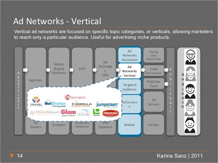 Ad Networks - VerticalVertical ad networks are focused on specific topic categories, or verticals, allowing marketersto re...