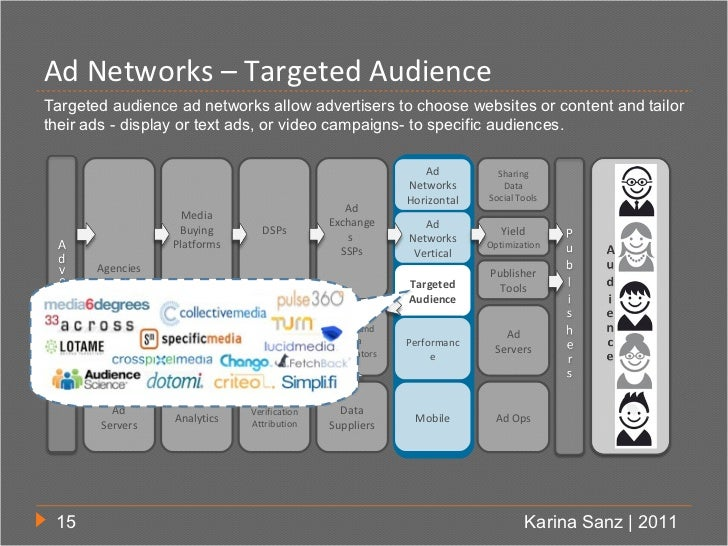 Ad Networks – Targeted AudienceTargeted audience ad networks allow advertisers to choose websites or content and tailorthe...