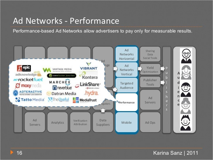 Ad Networks - PerformancePerformance-based Ad Networks allow advertisers to pay only for measurable results.              ...
