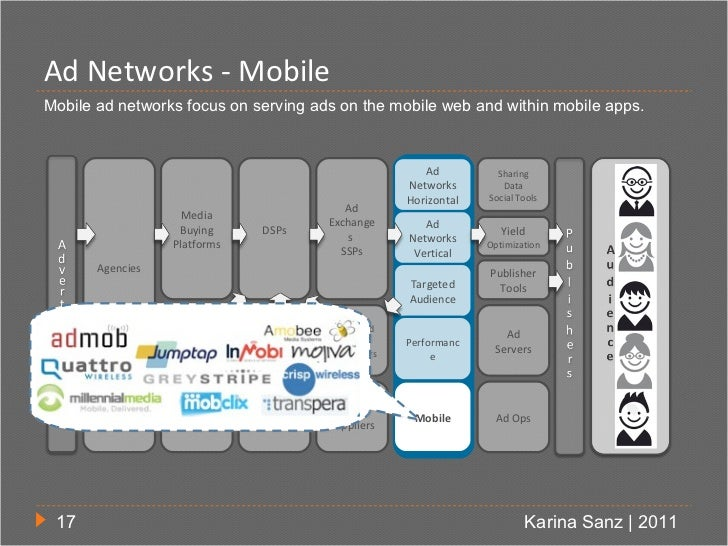 Ad Networks - MobileMobile ad networks focus on serving ads on the mobile web and within mobile apps.                     ...