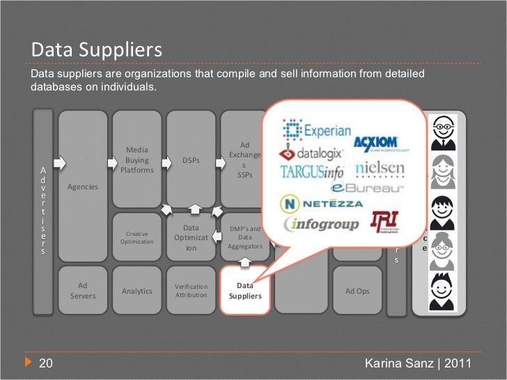 Data SuppliersData suppliers are organizations that compile and sell information from detaileddatabases on individuals.   ...