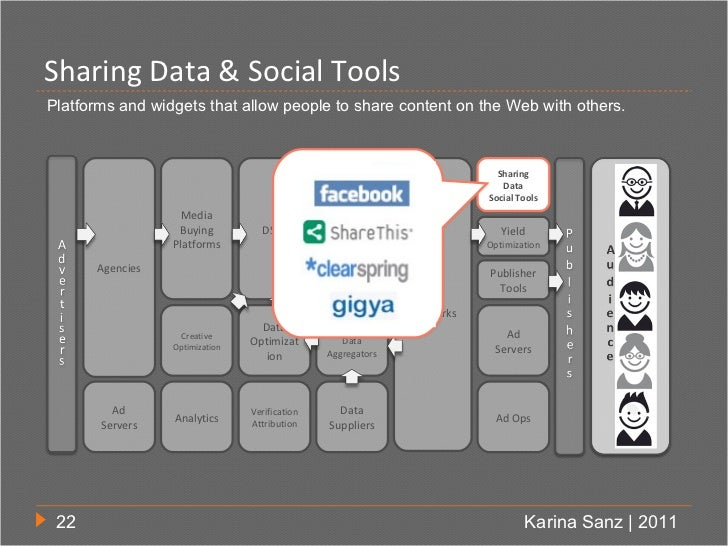 Sharing Data & Social ToolsPlatforms and widgets that allow people to share content on the Web with others.               ...