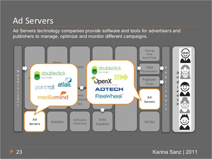 Ad ServersAd Servers technology companies provide software and tools for advertisers andpublishers to manage, optimize and...