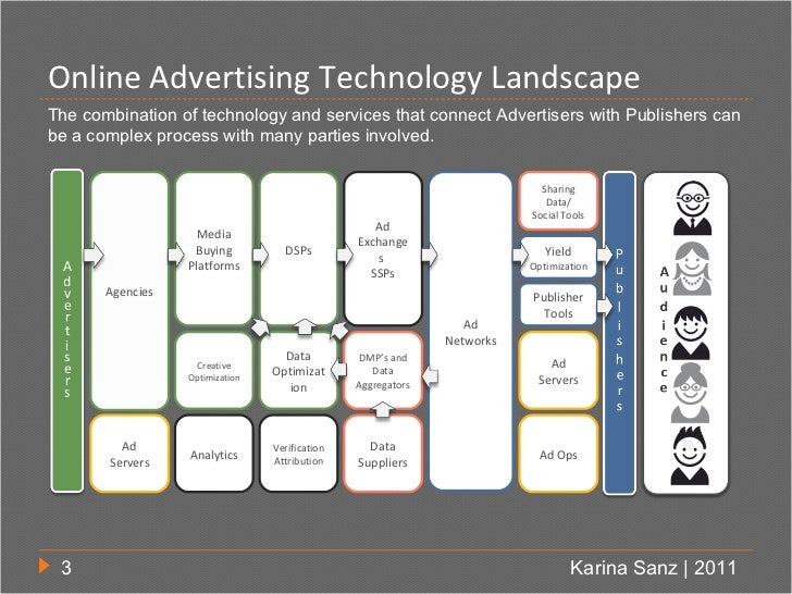 Online Advertising Technology LandscapeThe combination of technology and services that connect Advertisers with Publishers...