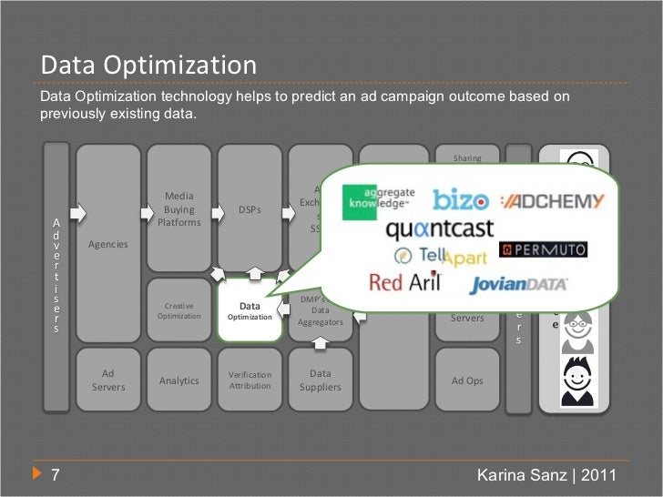 Data OptimizationData Optimization technology helps to predict an ad campaign outcome based onpreviously existing data.   ...