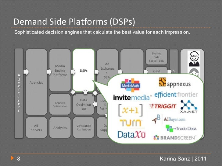 Demand Side Platforms (DSPs)Sophisticated decision engines that calculate the best value for each impression.             ...