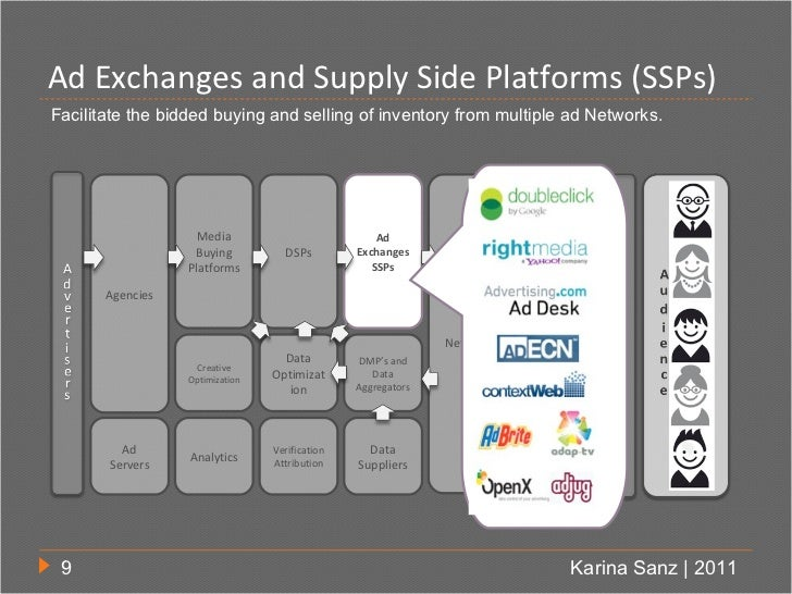 Ad Exchanges and Supply Side Platforms (SSPs)Facilitate the bidded buying and selling of inventory from multiple ad Networ...