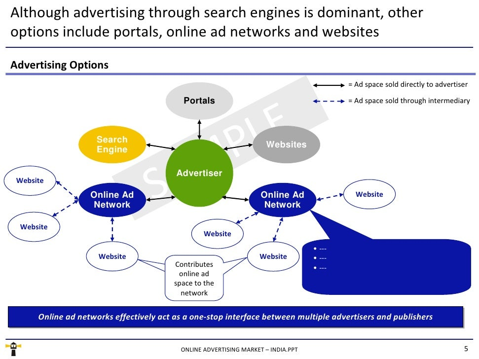 Online Advertising Market  India  Sample. Start Online Classes Today Ohsu Dental Clinic. Jobs With A Communication Degree. Credit Card Acceptance Online. Online Identity Theft Protection. Design Project Management Usps Woonsocket Ri. Print Stamps Online No Monthly Fee. How To Make A Marketing Plan For Small Business. Annual Health Care Costs Home Insurance Cheap