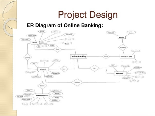 Entity Relationship Diagram Of Online Banking System Wiring
